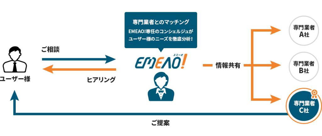 専門業者とのマッチング!EMEAO!専任のコンシェルジュがユーザー様のニーズを徹底分析!